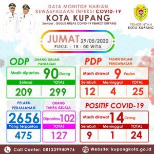 Sembilan dari 24 Pasien Covid-19 di Kota Kupang Sembuh