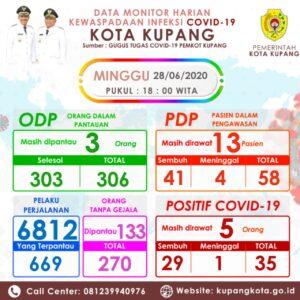 Tiga Hari terakhir Kota Kupang Masih 35 Kasus Covid-19