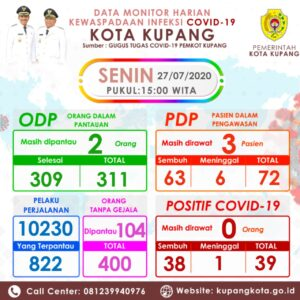 Kabar Gembira !! 38 Pasien Covid-19 di Kota Kupang, Sembuh