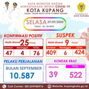 Angka Positif Covid di Kota Kupang 76 Kasus