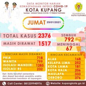 Kasus Covid di Kota Kupang Bertambah 56.
