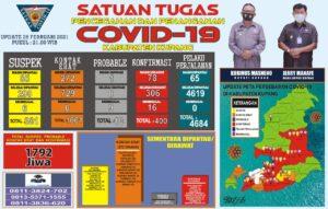 Tak Terkendali. Positif Covid-19 di Kabupaten Kupang Capai 400 Kasus