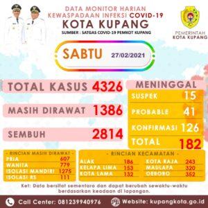 100 Kasus Baru di Kota Kupang