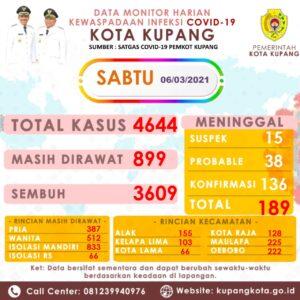 Sabtu, 34 Kasus Covid-19 Bertambah di Kota Kupang