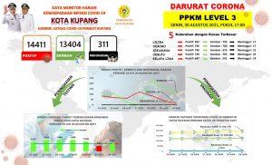 Senin, 16 Kasus Baru di Kota Kupang